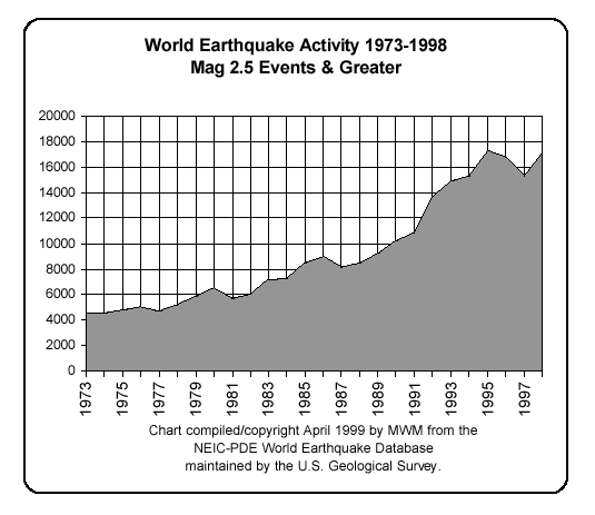 Michael W. Mandeville Earthquake graph