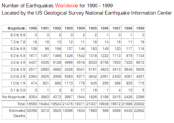 Worldwide Earthquakes 1990 to 1999