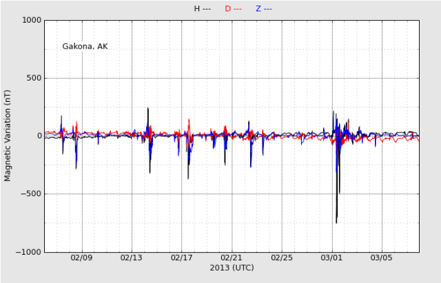 haarp-magnetometer-1month_All_20130308