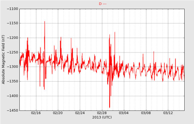 haarp-magnetometer-1month_D_20130315