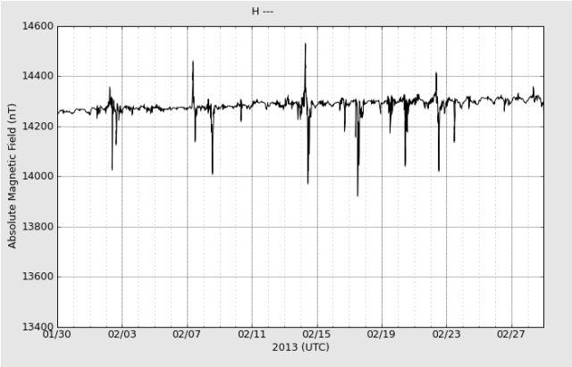 haarp-magnetometer-1month_H_20130301
