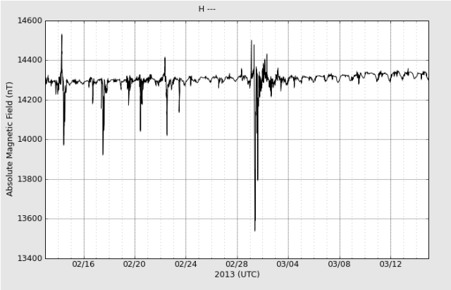 haarp-magnetometer-1month_H_20130315