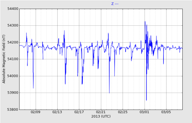 haarp-magnetometer-1month_Z_20130308