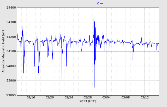 haarp-magnetometer-1month_Z_20130315