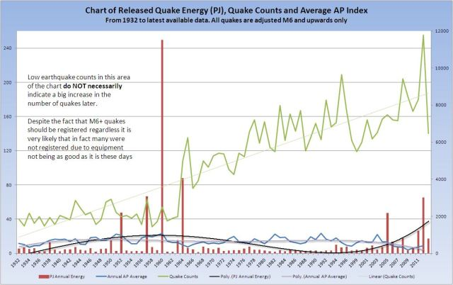 quake-counts-energy-and-ap-index