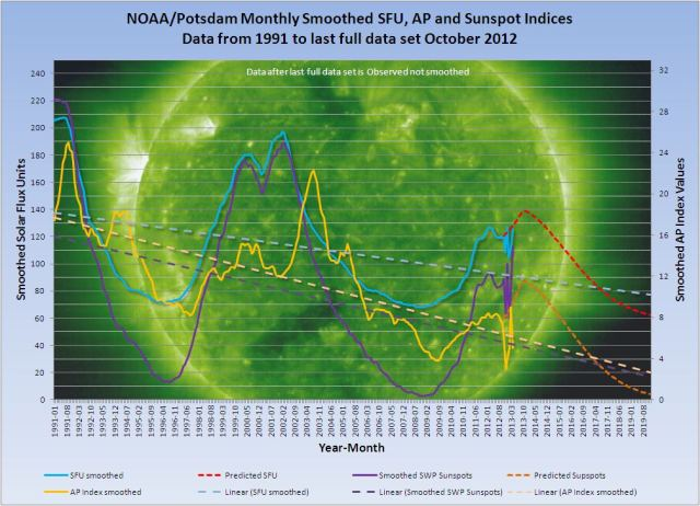 NOAA_Potsdam-smoothed-SFU-AP-Spots-May-2013