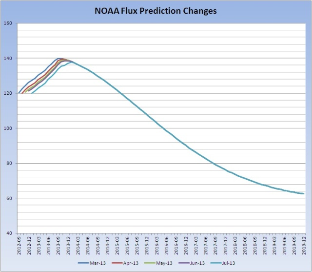 Flux-prediction-changes_20130708