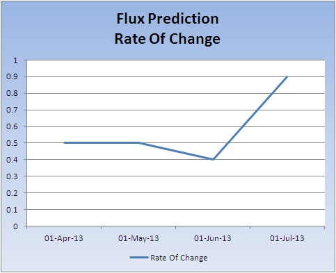 Flux-prediction-rate-of-change_20130708
