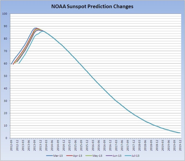 Sunspot-prediction-changes_20130708