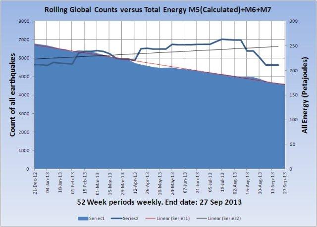 RollingGlobalCount-v-Energy_20130927