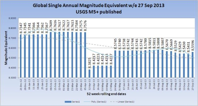 SingleMagnitudeGlobal_20130927