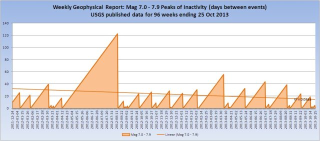 M7Inactivity_20131025