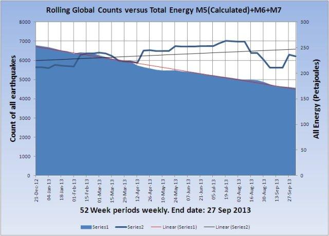 RollingGlobalCount-v-Energy_20131004