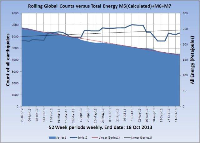 RollingGlobalCount-v-Energy_20131018