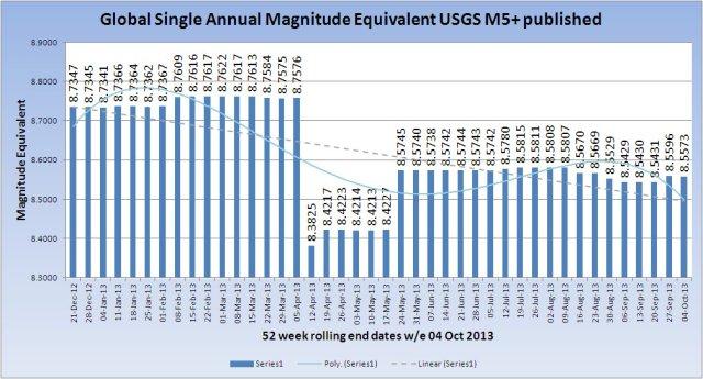 SingleMagnitudeGlobal_20131004