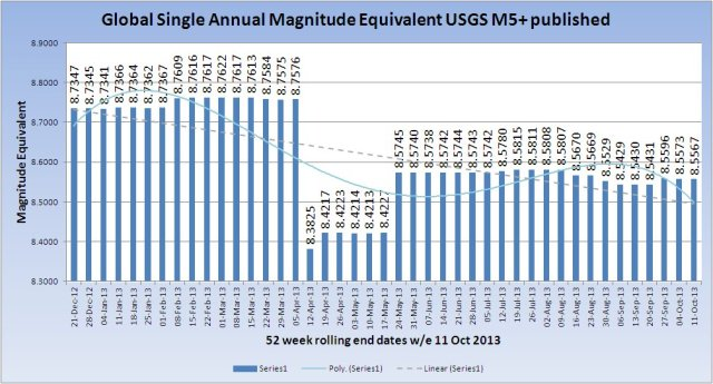 SingleMagnitudeGlobal_20131011