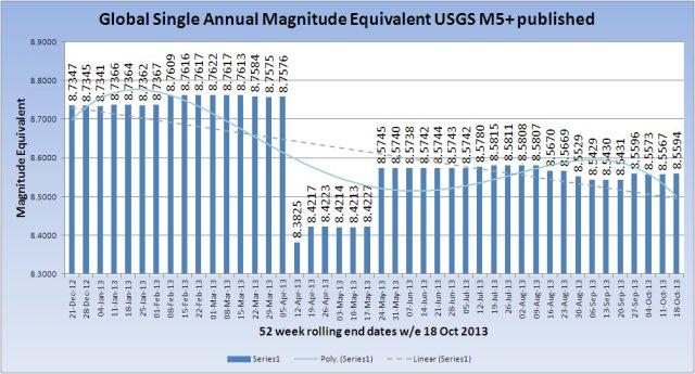 SingleMagnitudeGlobal_20131018