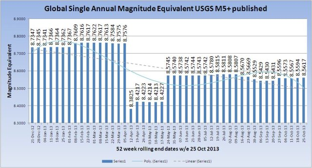 SingleMagnitudeGlobal_20131025