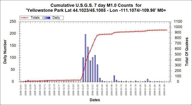 Yellowstone-2008-2008-swarm-counts