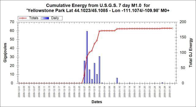 Yellowstone-2008-2008-swarm-energy